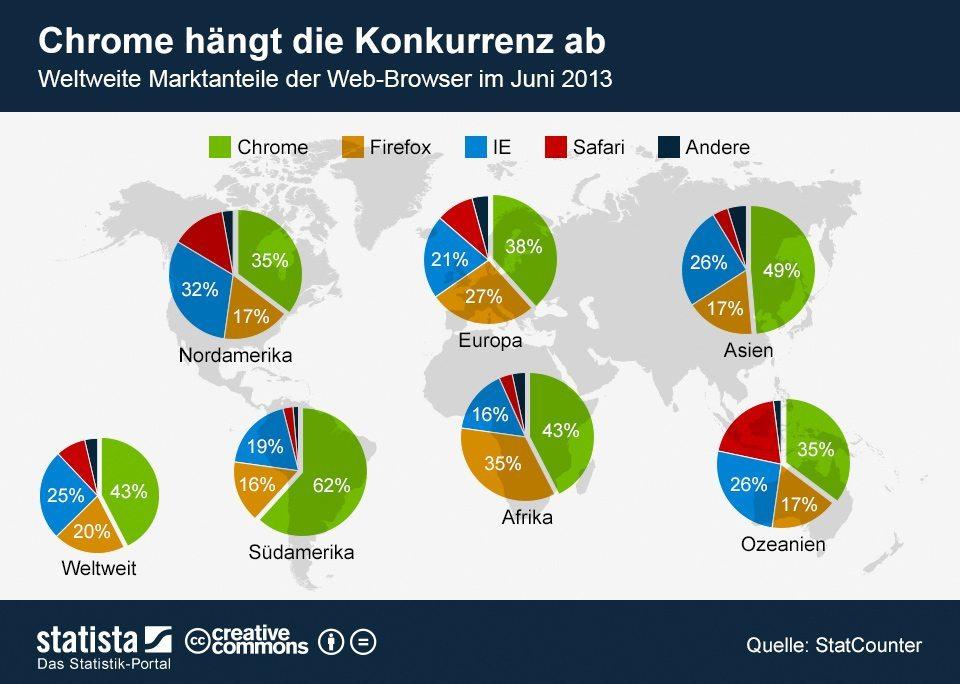 infografik_1244_Weltweite_Marktanteile_der_Web_Browser_n