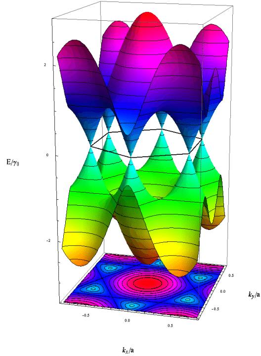 Die berechnete Ausdehnung der Elektronenwolke über und unter einer Graphenschicht. (© Paul Wenk / Wikimedia / CC)