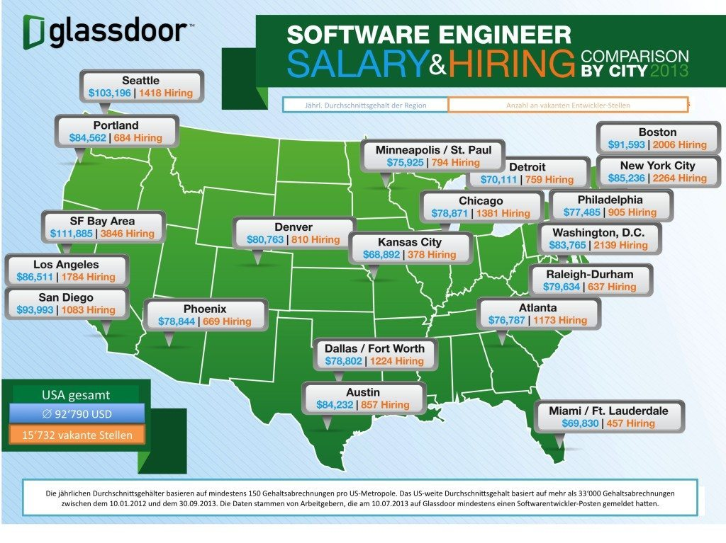 Übersicht über die Durchschnittsgehälter sowie die freien Stellen nach US-Regionen. (Verändert nach Glassdoor)
