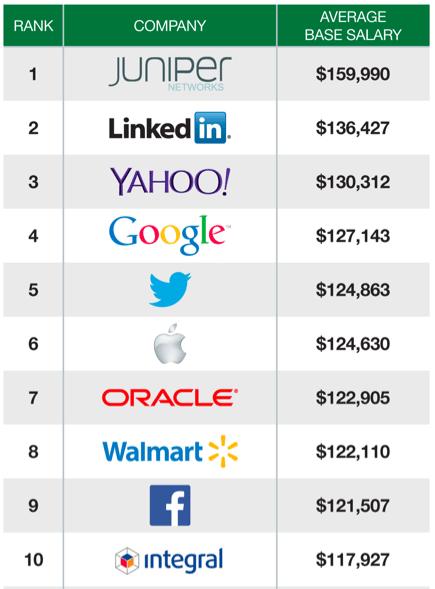 Diese 10 US-Unternehmen zahlen ihren Software-Entwicklern am meisten. (Screenshot: Glassdoor)