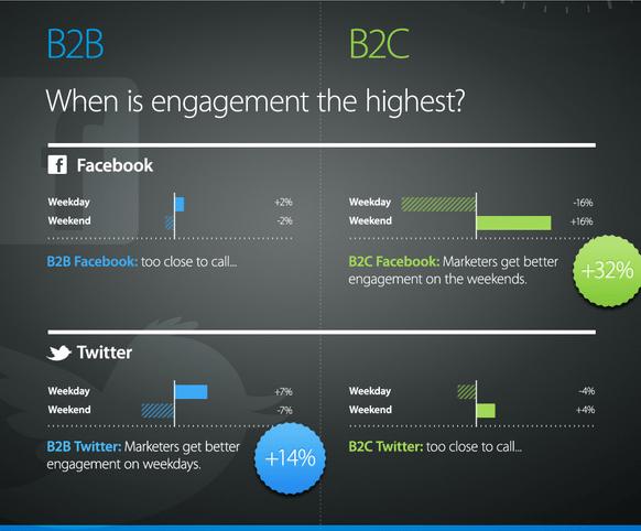 Argyle-Social-Studie: Der optimale Versandzeitpunkt für Twitter und Facebook (Quelle: Argyle-Social-Studie)