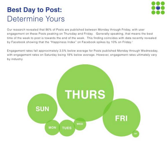 Die besten Tage für Facebook-Postings: Ergebnisse der Buddy-Media-Studie (Quelle: Buddy Media)