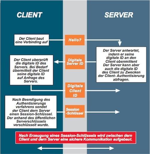SSL-Infografik