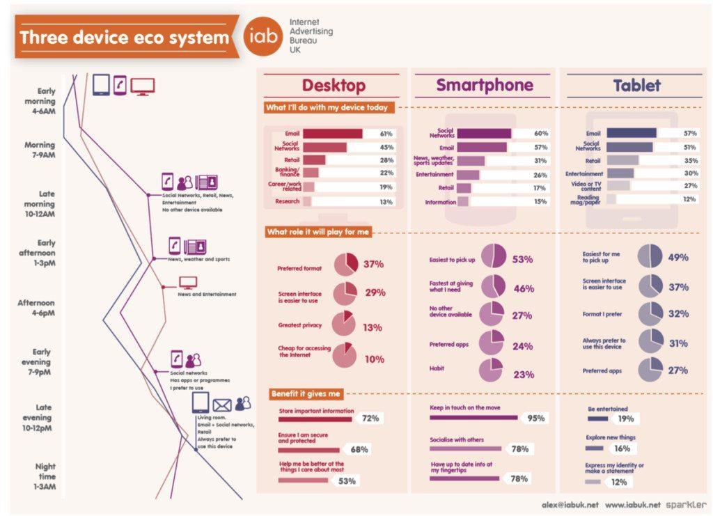 So werden Desktop, Smartphone und Tablet genutzt. (Quelle: Studie des Internet Advertising Bureau)
