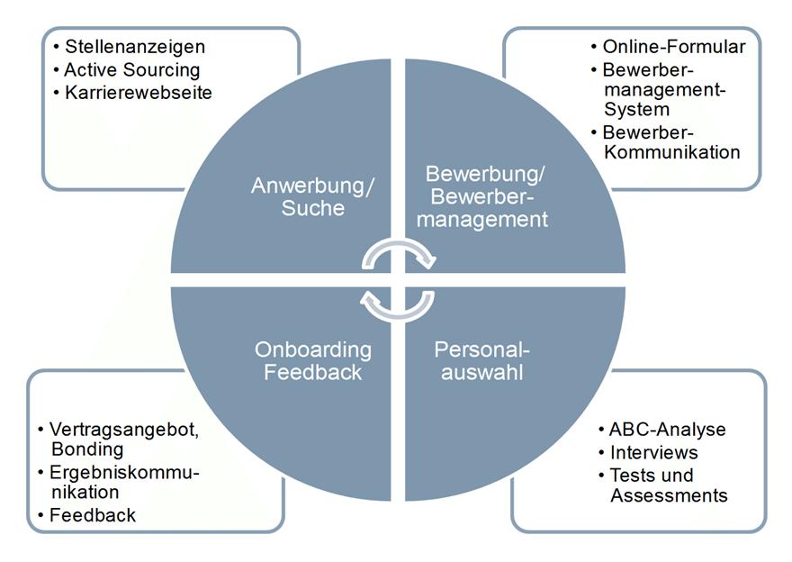 Mehr Professionalisierung im Recruiting (Bild: © Dr. Ruth Böck)