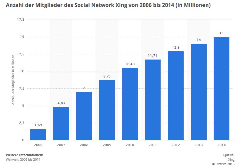 Die Statistik zeigt die Mitgliederentwicklung des Karrierenetzwerks Xing. (Quelle: Statista)