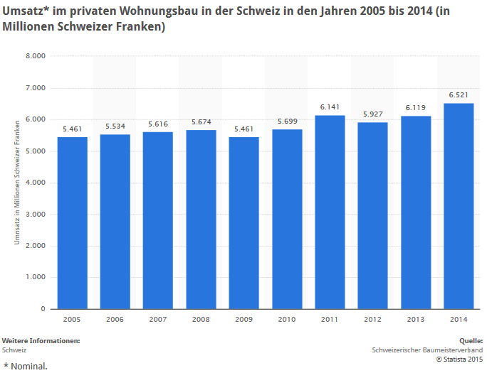 Die Statistik bildet die Umsatzentwicklung im Wohnungsbau in der Schweiz in den Jahren 2005 bis 2014 ab. (Quelle: Statista.de)