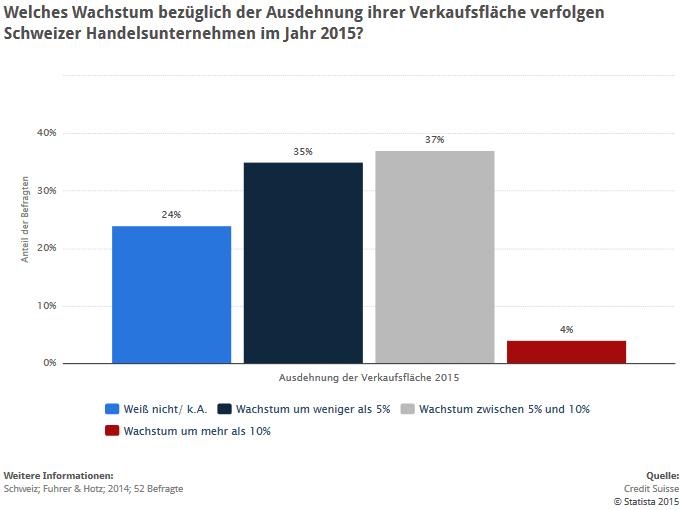 Diese Statistik zeigt die Ergebnisse einer Umfrage unter Schweizer Handelsunternehmen zum geplanten Verkaufsflächenwachstum für das Jahr 2015. (Quelle: Statista.de)
