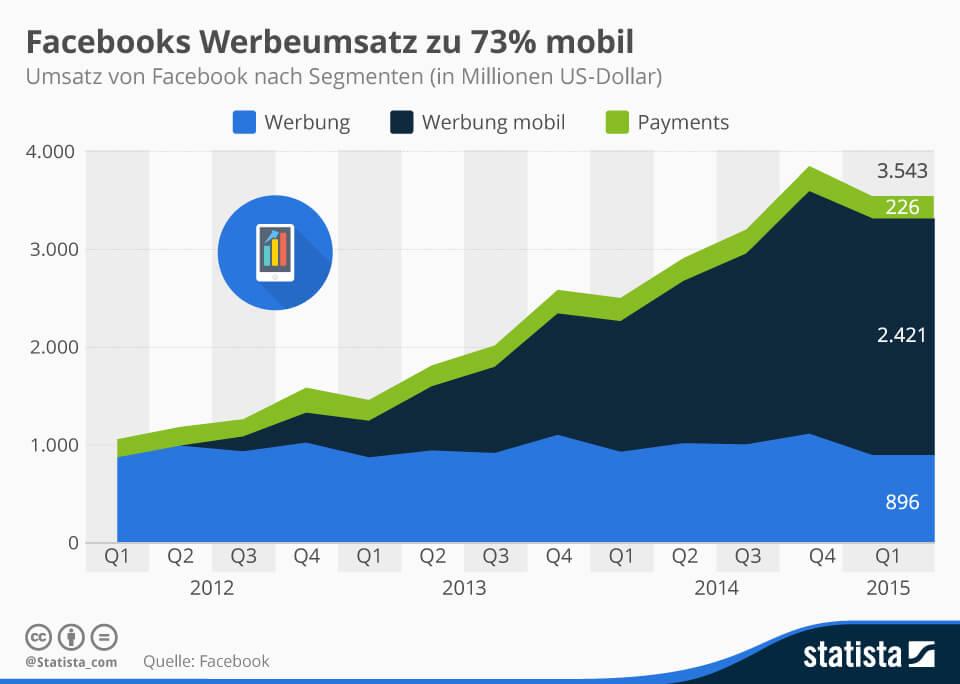 Facebooks Werbeumsatz nach Segmenten (Quelle: Statista.de)