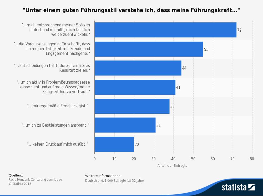 Die Statistik zeigt die Ansprüche der Generation Y an das Berufsleben und den ihnen entgegengebrachten Führungsstil. (Quelle: © Statista)