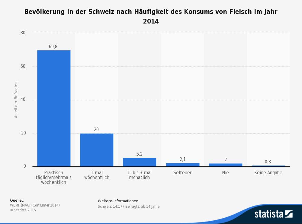 Die Statistik zeigt das Ergebnis einer Befragung in der Schweiz zur Häufigkeit des Konsums von Fleisch. (Quelle: © Statista)