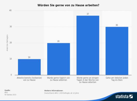 """Umfrage zum Thema """"Home Office"""": 20% der Befragten würden gerne täglich von zu Hause arbeiten. (Quelle: © Statista)"""
