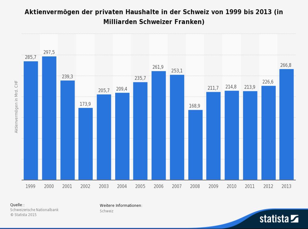Die Statistik zeigt die Entwicklung der Höhe des Aktienvermögens der privaten Haushalte in der Schweiz im Zeitraum von 1999 bis 2013. (Quelle: Statista.de)