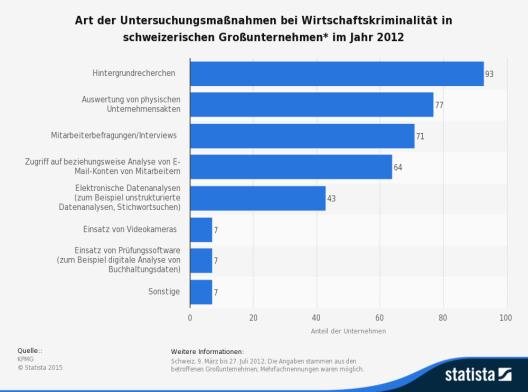 Die Statistik zeigt die Art der Untersuchungsmassnahmen bei Wirtschaftskriminalität in schweizerischen Grossunternehmen im Jahr 2012. (Quelle: Statista)