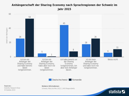 Diese Statistik zeigt die Ergebnisse einer Umfrage zu der Teilnahme an der Sharing Economy nach Sprachregionen der Schweiz. (Quelle: Statista.de)