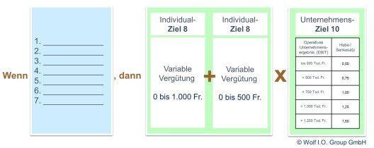 Beispiel für eine Grundstruktur mit Wenn-Dann-, additiver und Hebesatz-Verknüpfung (hier mit insgesamt 10 Zielen)