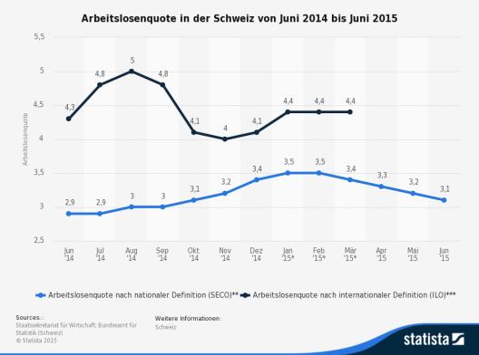 Die Statistik zeigt die Arbeitslosenquote in der Schweiz von Juni 2014 bis Juni 2015. (Bild: © Statista 2015)