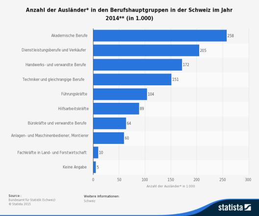 Diese Statistik zeigt die Anzahl der Ausländer in den Berufshauptgruppen in der Schweiz im Jahr 2014. (Bild: © Statista 2015)