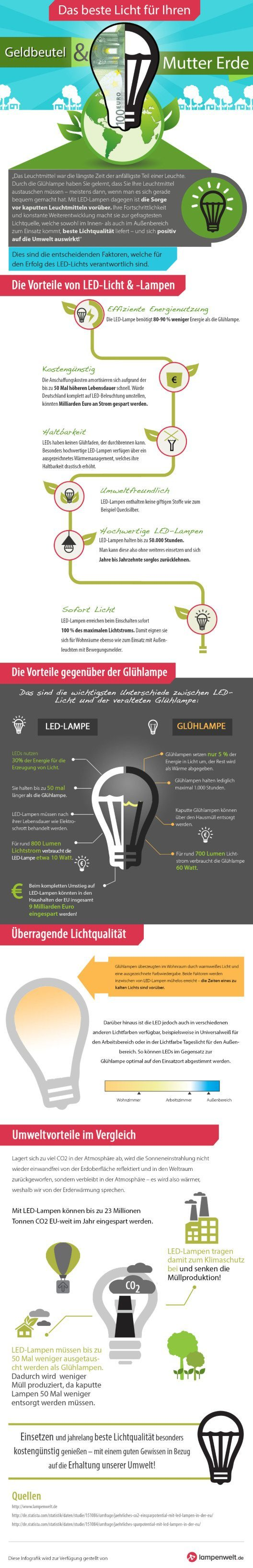 LED Infografik von Lampenwelt