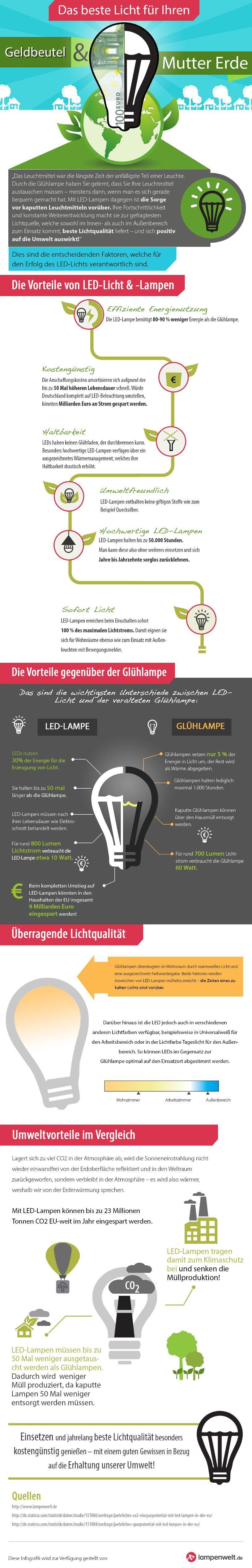 business24 › Pluspunkte für die LED-Beleuchtung