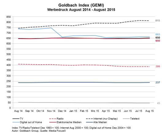Goldbach Index (GEMI) (Bild: © Goldbach Group - Media Focus)