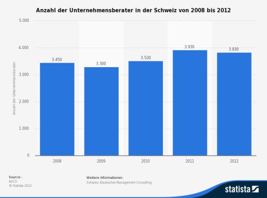 Die Statistik zeigt die Anzahl der Unternehmensberater in der Schweiz von 2008 bis 2012. (Quelle: Statista)