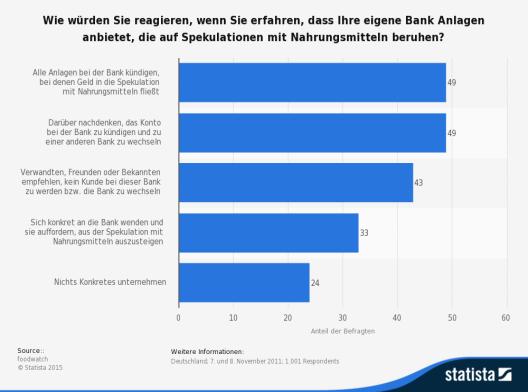 Die Statistik bildet die Ergebnisse einer Umfrage zu möglichen Reaktionen von Bankkunden auf die Spekulation mit Nahrungsmitteln durch die eigene Bank ab. (Quelle: © Statista)