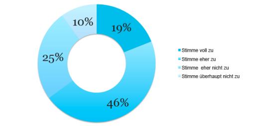 Umfrage kaufverhalten (Quellenangabe: © prophet.com)