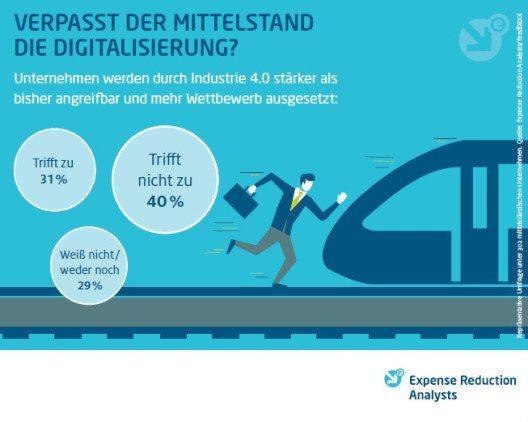 Verpasst der Mittelstand die Digitalisierung? (Bild: © Expense Reduction Analysts GmbH)