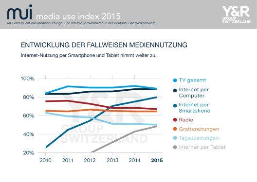 """Entwicklung der fallweisen Mediennutzung in der Schweiz. (Bild: © obs/Y&R Group Switzerland"""")"""