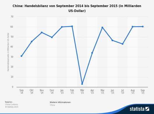 Die Statistik zeigt die Handelsbilanz von China von September 2014 bis September 2015. (Bild: © Statista 201 - China Customs)