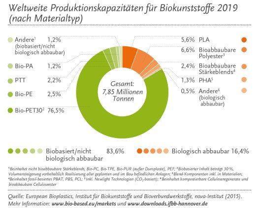 Der positive Wachstumstrend der weltweiten Biokunststoffindustrie setzt sich fort. (Bild: European Bioplastics)