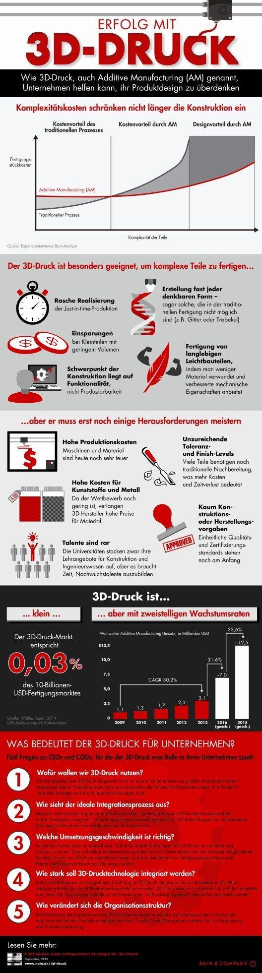 Erfolg mit 3D-Druck: Wie Additive Manufacturing (AM) Unternehmen helfen kann, ihr Produktdesign zu überdenken. (Bild: © obs/Bain & Company )