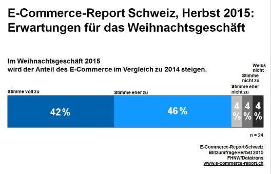 E-Commerce-Report Schweiz, Herbst 2015: Erwartungen für das Weihnachtsgeschäft. (Bild: © obs/Datatrans AG)