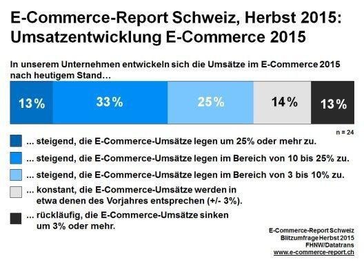 E-Commerce-Report Schweiz, Herbst 2015: Umsatzentwicklung E-Commerce 2015. (Bild: © obs/Datatrans AG)