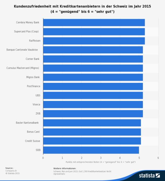Diese Statistik zeigt die Ergebnisse einer Umfrage zur Kundenzufriedenheit mit Anbietern von Kreditkarten in der Schweiz im Jahr 2015. (Bild: © Comparis.ch - Statista 2015)