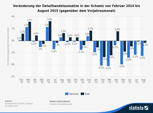 Diese Statistik zeigt die Veränderung der Detailhandelsumsätze in der Schweiz von Februar 2014 bis August 2015. (Bild: © Statista 2015 - Bundesamt für Statistik)