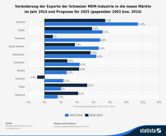 Diese Statistik zeigt die Veränderung der Exporte der Schweizer MEM-Industrie in die neuen Märkte im Jahr 2014 sowie eine Prognose für das Jahr 2025. (Bild: © Statista 2015 - Deloitte; BAK Basel Economics)