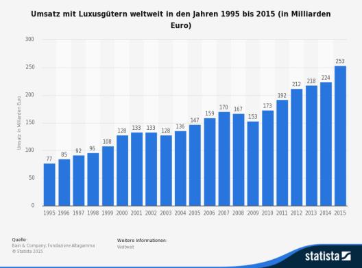 Die Statistik zeigt die Entwicklung des weltweiten Marktes für Luxusgüter in den Jahren 1995 bis einschließlich 2015. (Bild: © Statista 2015 - Bain & Company; Fondazione Altagamma)
