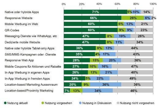 Die am häufigsten genutzten Mobile Marketing Instrumente in der Schweiz (Bild: © Hochschule Luzern)
