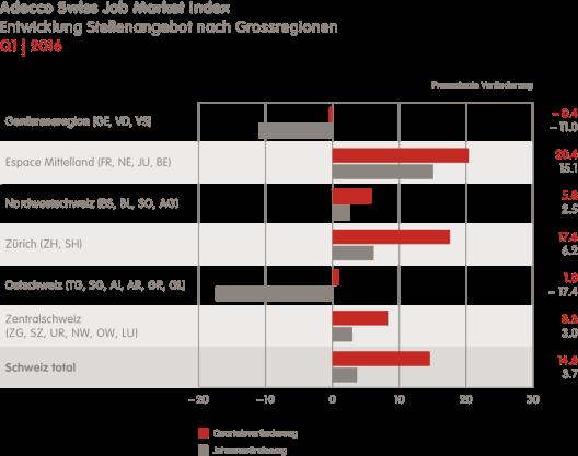Schweizer Arbeitsmarkt nach Grossregionen (Bild: Adecco Switzerland)