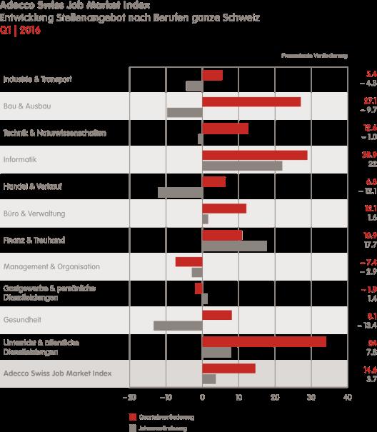 Schweizer Arbeitsmarkt nach Berufen (Bild: Adecco Switzerland)