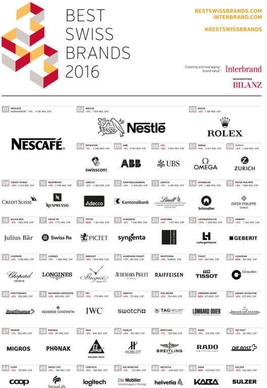 Die wertvollsten Marken der Schweiz (Bild: obs/Interbrand)