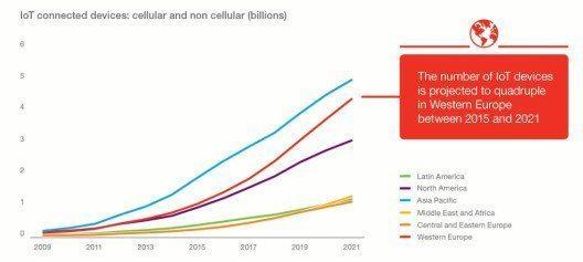 Der aktuelle Ericsson Mobility Report (Quelle: Ericsson Mobility Report)