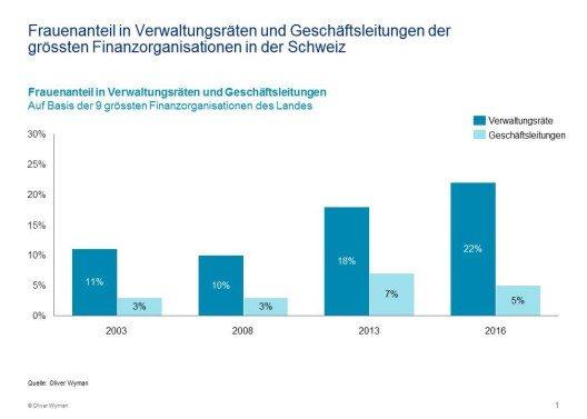 Frauenanteil in Verwaltungsräten und Geschäftsleitungen der grössten Finanzorganisationen in der Schweiz (in %) (Bild: © obs/Oliver Wyman)