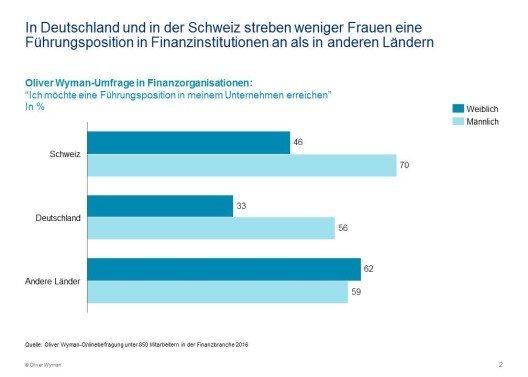 """Umfrage in Finanzorganisationen: """"Ich möchte eine Führungsposition in meinem Unternehmen erreichen"""" (in %) (Bild: © obs/Oliver Wyman)"""