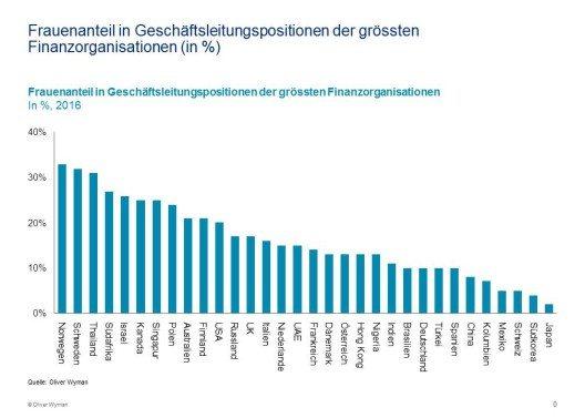 Frauenanteil in Geschäftsleitungspositionen der grössten Finanzorganisationen (in %) (Bild: © obs/Oliver Wyman)