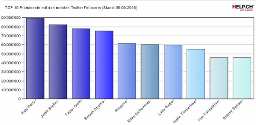 Die Personen mit den meisten Twitter-Anhängern (Quelle: help.ch)