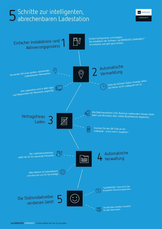 5 Schritte zur intelligenten, abrechenbaren Ladestation (Bild: © has.to.be gmbh)