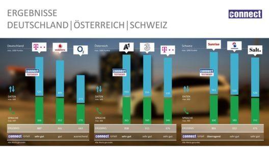 In Deutschland gewinnt die Telekom zum sechsten Mal in Folge; Sunrise setzt sich in der Schweiz an die Spitze; in Österreich erobert A1 den ersten Platz zurück. (Bild © obs/P3 communications)